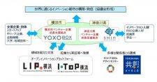 横浜市はスタートアップ・エコシステム拠点都市「グローバル拠点都市」に選定されました。