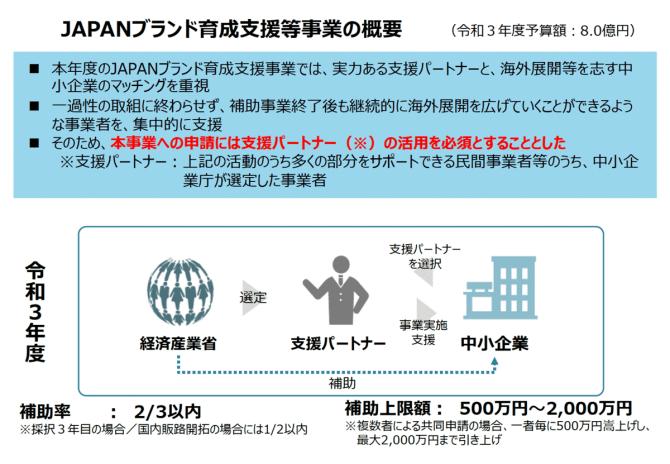 【締切7/15】海外展開やそれを見据えた全国展開のための新商品・サービスの開発、ブランディング等に対する補助金を公募中【JAPANブランド育成支援等事業費補助金】