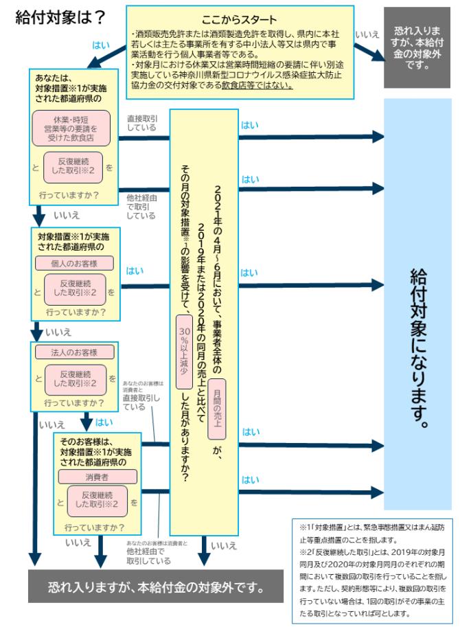 【締切10/31】酒類販売事業者支援給付金