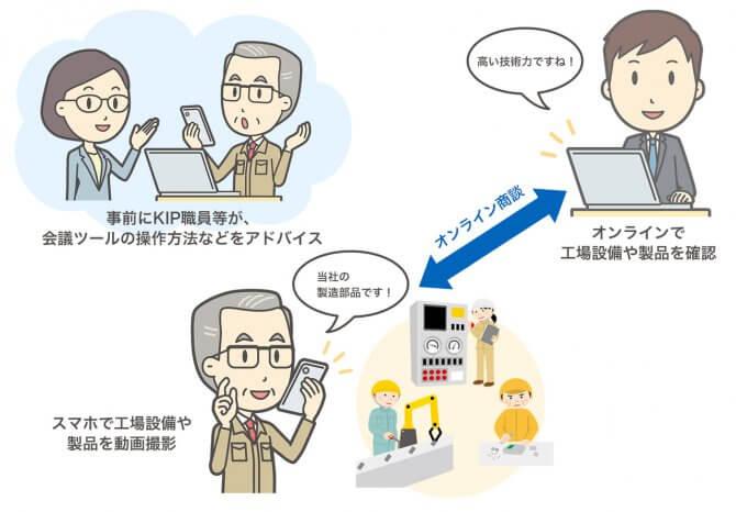 【締切8/27, 9/24】オール神奈川受・発注商談会2021(オンライン)